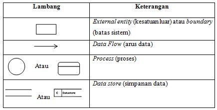 Data flow diagram dfd pada website e commerce web developer dan data flow diagram dfd pada website e commerce web developer dan digital agency indonesia terpercaya ccuart Gallery