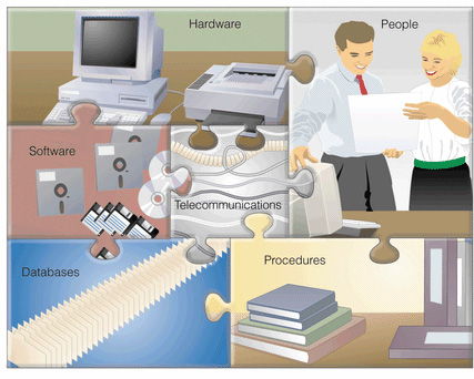 Computer Base Information System (CBIS)